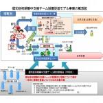 認知症初期集中支援チーム概念図
